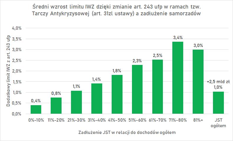 Wzrost IWZ art. 243 uofp w zależności od poziomu zadłużenia